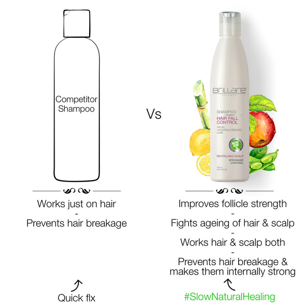 Image mentioning the comparison of Brillare Hairfall Shampoo with competitors which improves follicle strength, fights agening  and prevents hair breakage making them internally strong