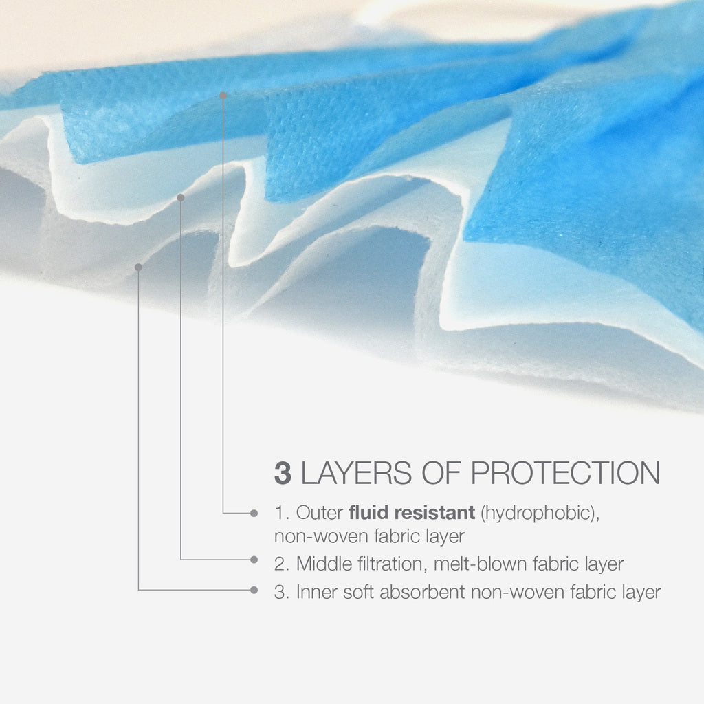 An image of the 3 layers of protection on the face mask.