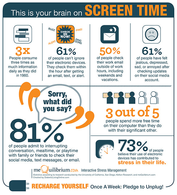 The Effect of Screen Time