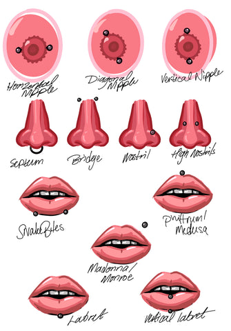 body and facial piercing placements