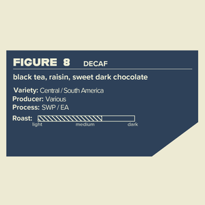 Figure 8 Seasonal Decaf