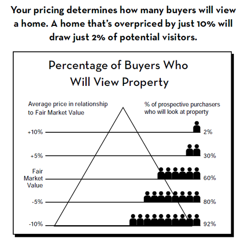 Accurate home pricing and valuation is the key to successful real estate sales