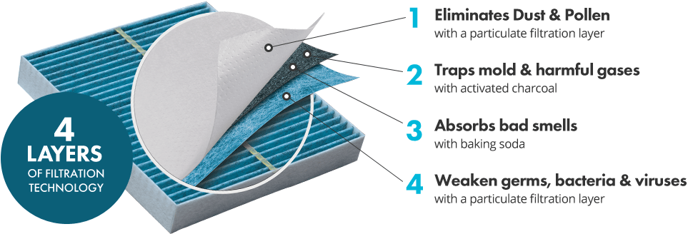 The filtration diagram of a breathable air filters