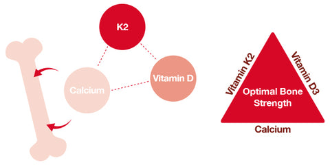Vitamin D3 and K2 Benefits