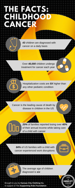 The Facts: Childhood Cancer