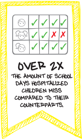 Over 2x the amount of school days hospitalized children miss compared to their counterparts.