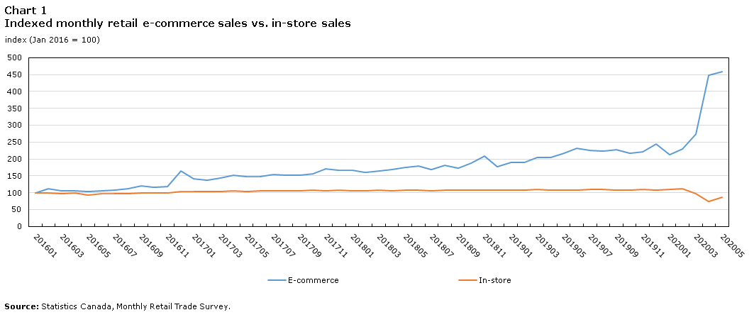 Stats Canada Monthly Retail Trade Survey