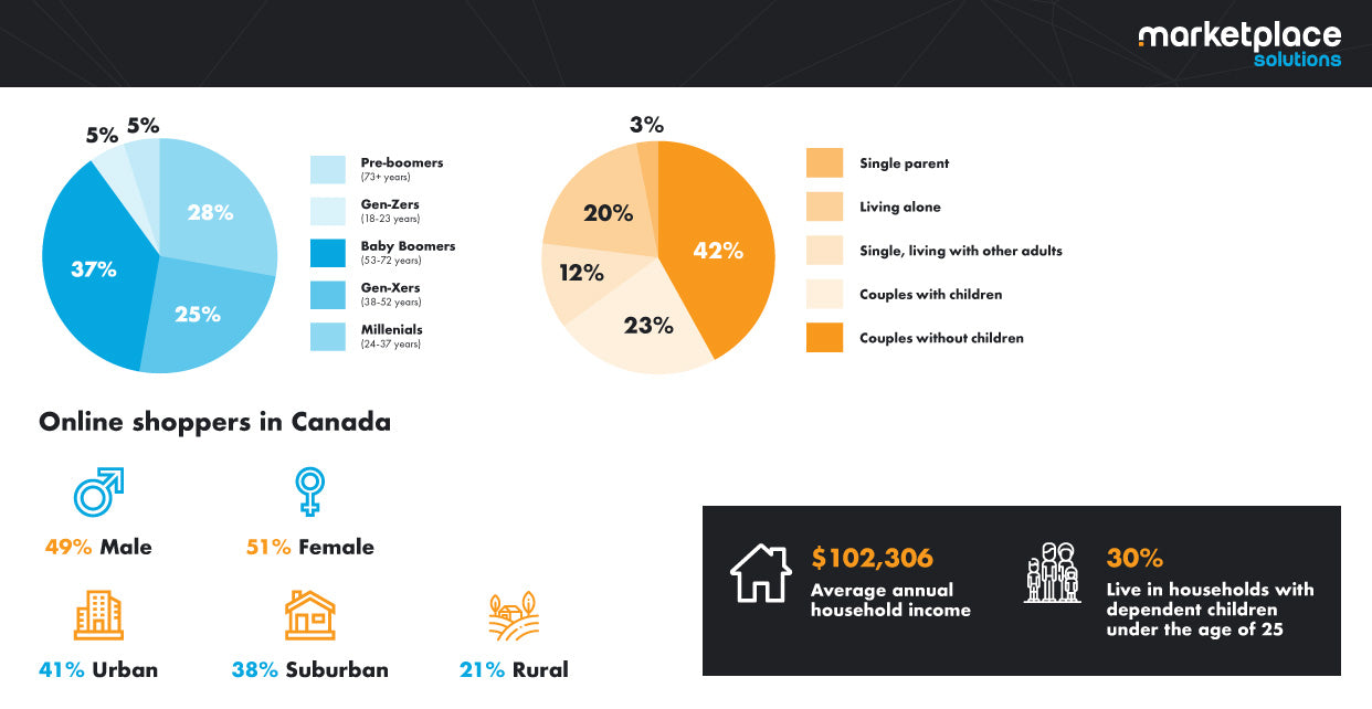 Canadian Online Shopper Demographics 2020