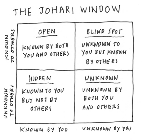 A diagram of the johari window, used in psychology.