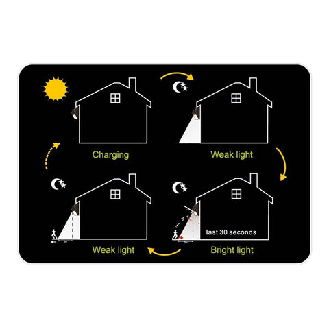 Pir Motion Sensor Solar Light