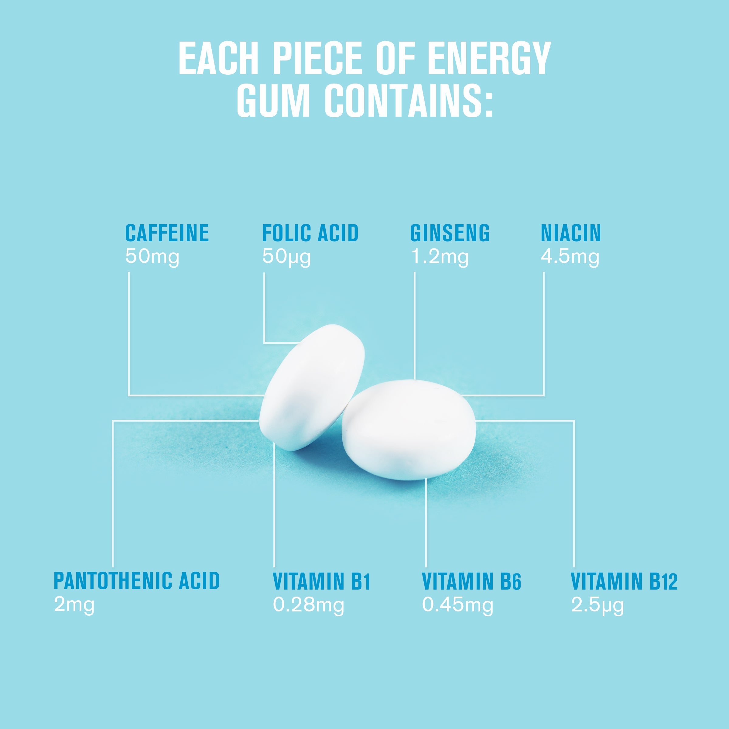 Ingredients of Energy Gum in detail