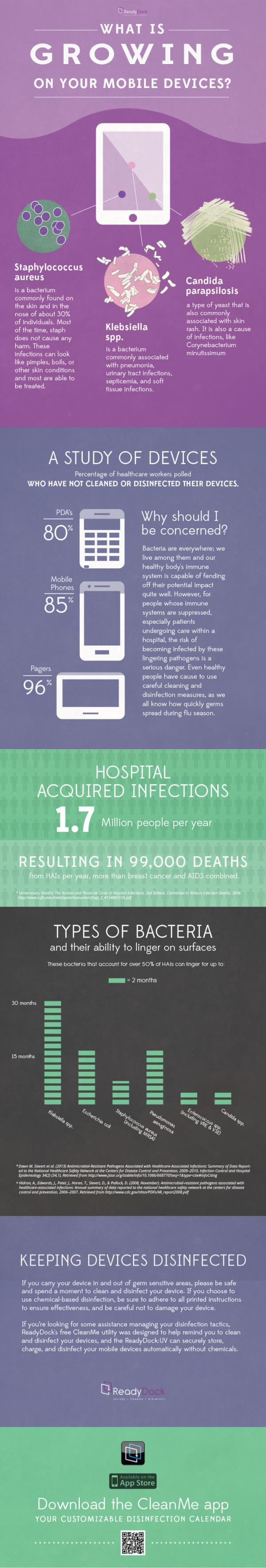 [Infographic] The Ability of Bacteria to Linger on Mobile Devices