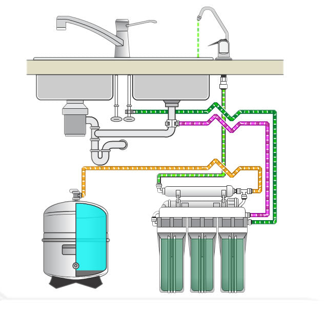 How reverse osmosis systems work?