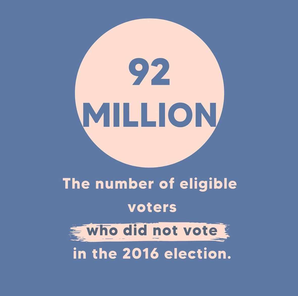 92 million eligible voters did not vote in the 2016 election