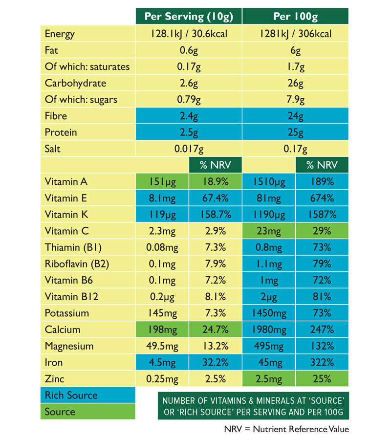 Aduna Moringa Nutritional Table