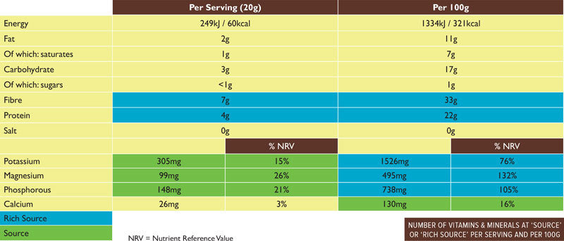 Aduna Super-Cacao Nutritional Table
