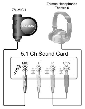 Zalman High Sensitivity Headphone Microphone Zm-Mic1
