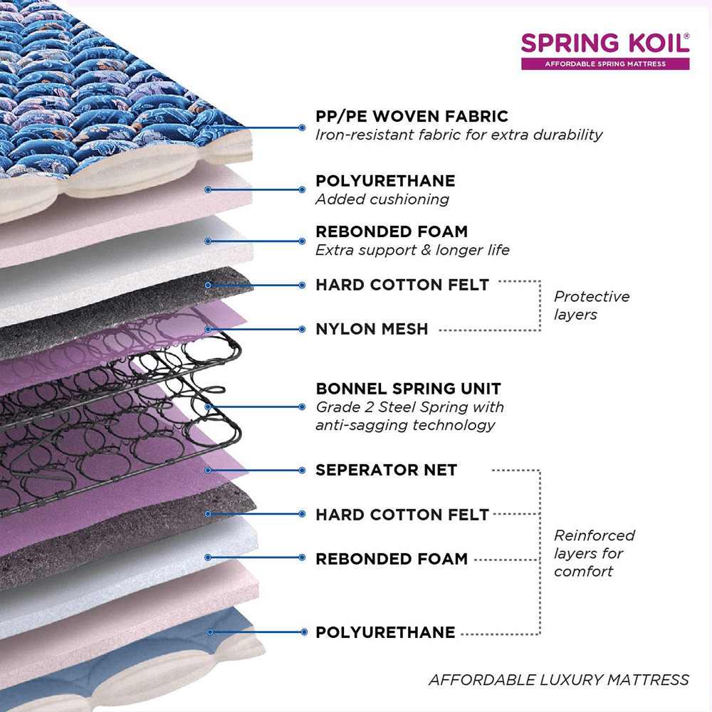 Peps Springkoil Bonnell Pillow Top 6-inch Spring Mattress with Two Free Pillow