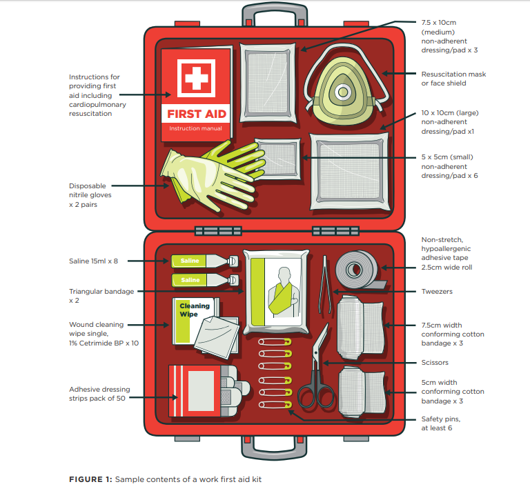WorkSafe Recommended Minimum contents for first aid kits