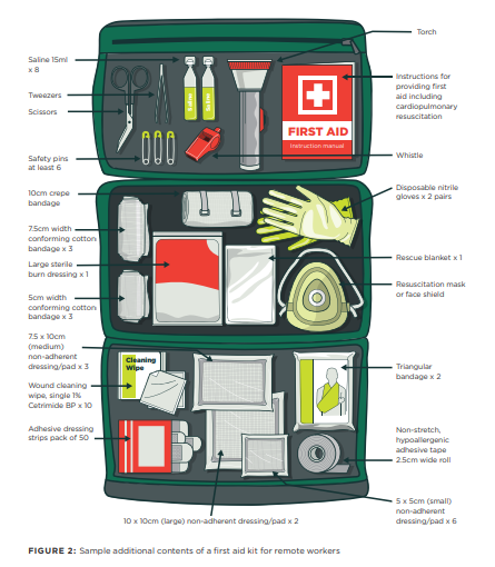 Minimum WorkSafe recommended first aid kit contents for remote workers