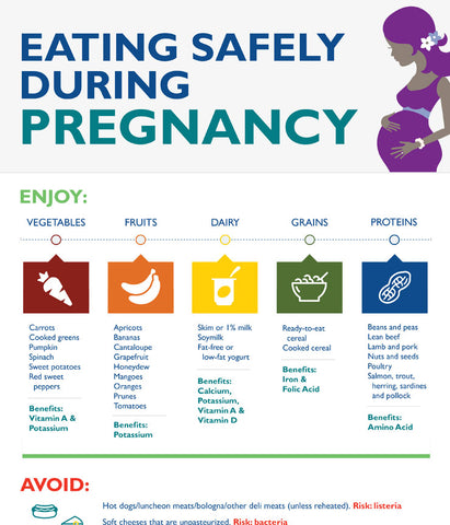 pregnancy foods to eat and avoid