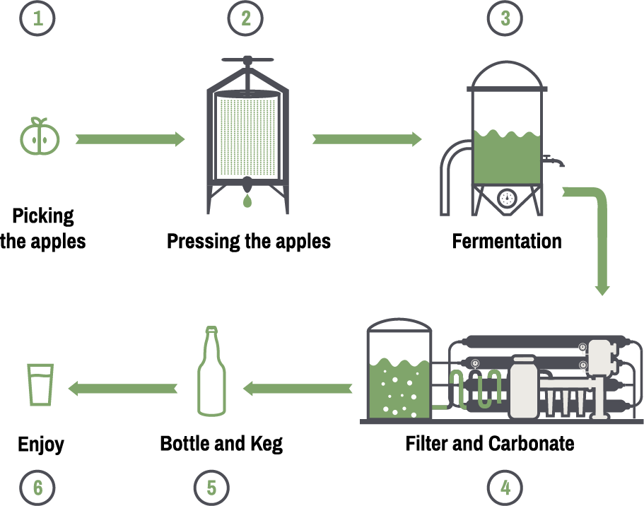 Cider Making Process