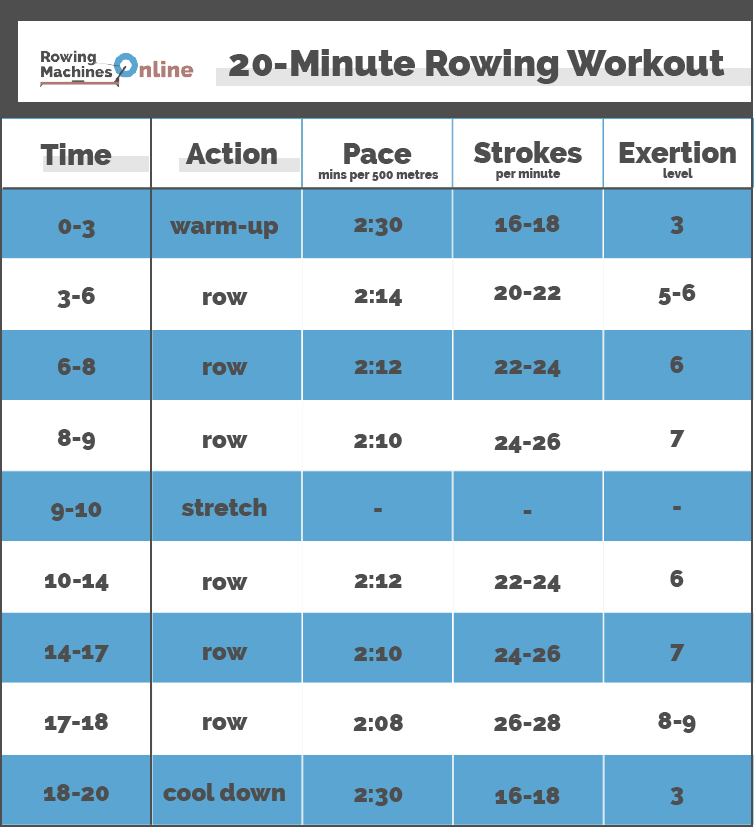 Rowing Exercises for a 20-Minute Full-Body Workout