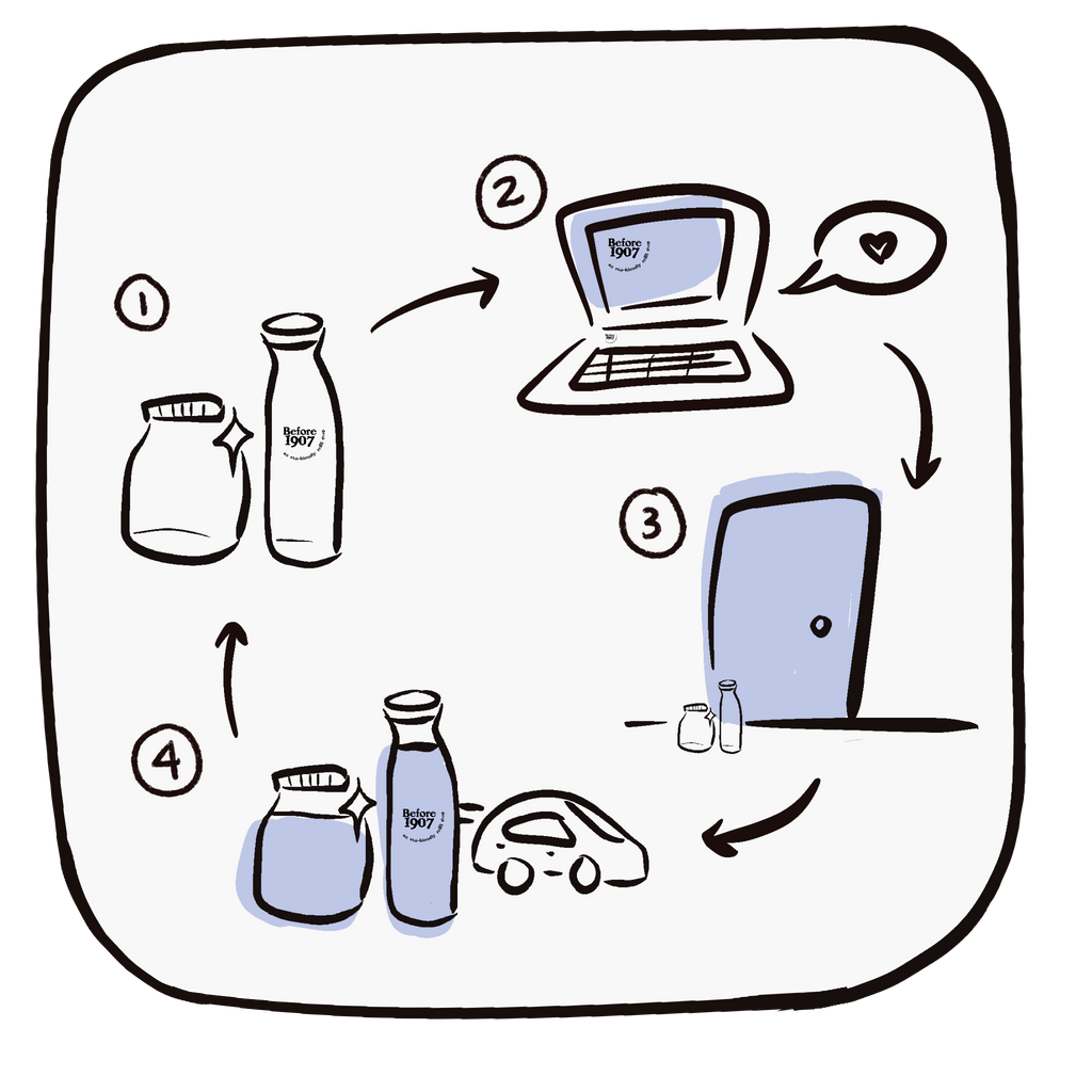Illustrated diagram depicting local delivery process. 1. Empty clean bottles, 2. Laptop, 3. Empty bottles sitting outside of a door, 4. Filled bottles with a car driving away