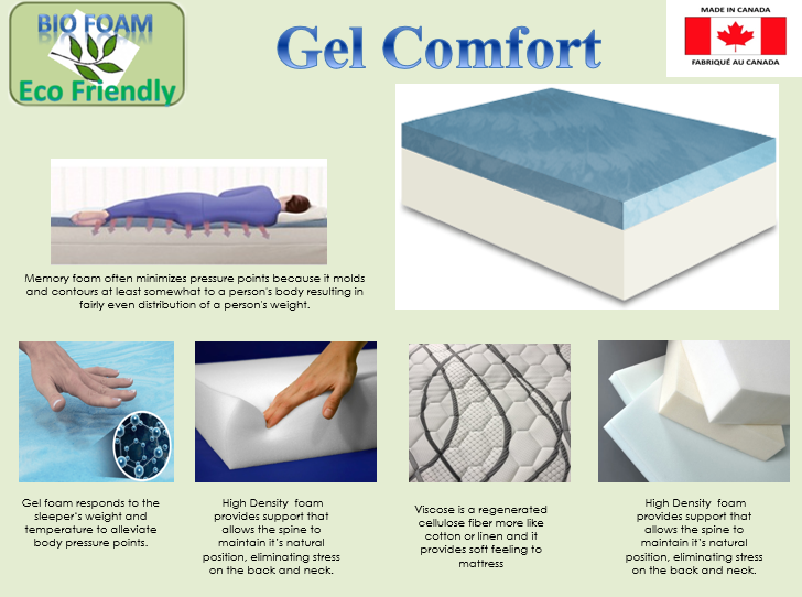 "Mattress in a Box - 10"" Gel Comfort"