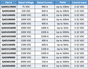 MAXQ DC solid state contactors reference table which includes part number, rated voltage, rated current, PWM and control input