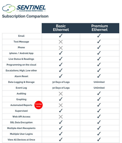 Sentinel Premium Ethernet Subscription Comparison