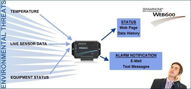 Sensaphone WEB600 6 Zone Data Logger Monitor with Alerts