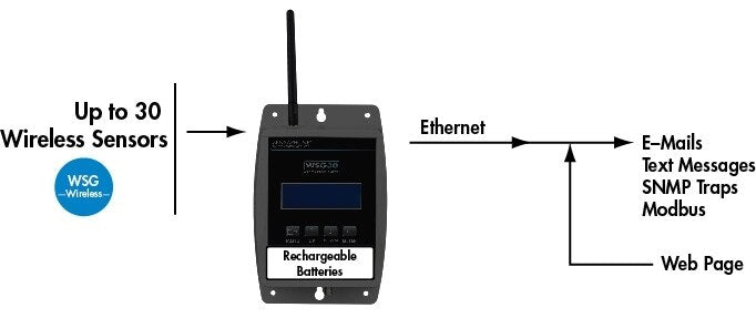 Sensaphone WSG-30 Wireless Sensor Gateway