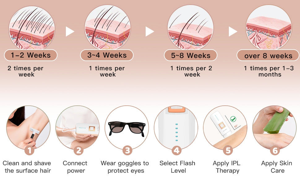 Laser hair removal to remove hair all over the body at home.