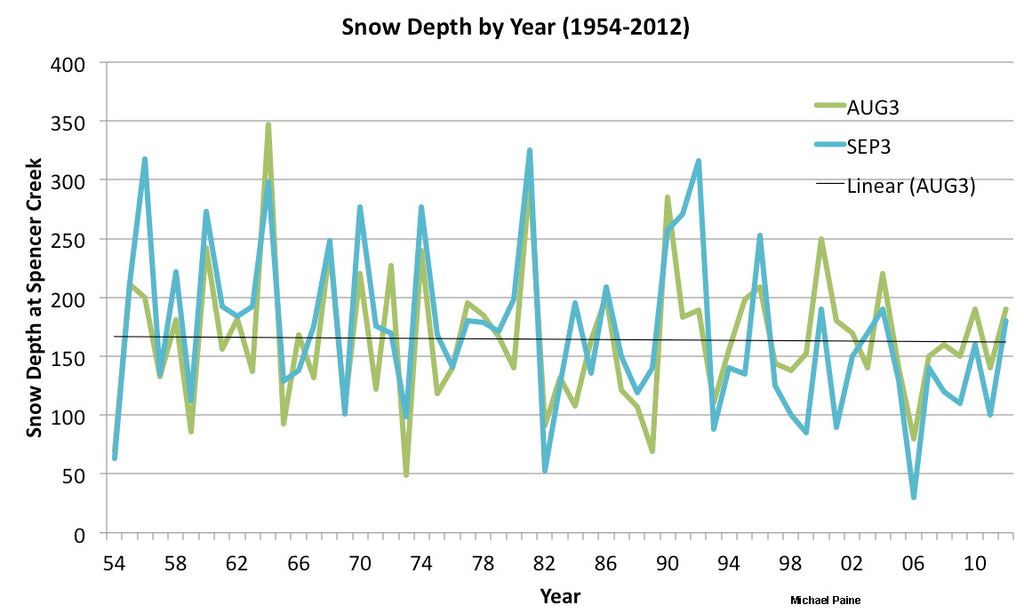 snowpack australia snow skiing amount chart