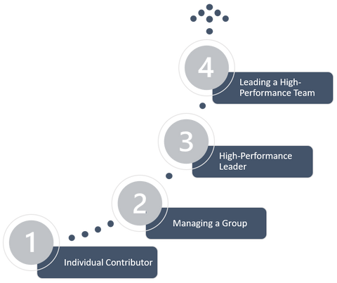 The four stages of the leader's coaching journey to high-performance