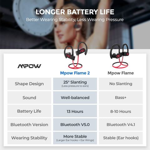 Mpow Flame 2 ipx7 Waterproof Bluetooth 5.0 Sports Earphone