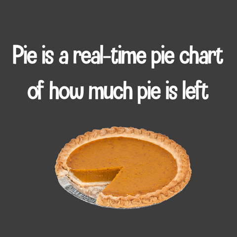 Pie is a real-time pie chart of how much pie is left (Men's)