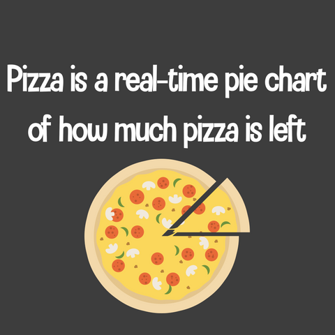 Pizza is a real-time pie chart of how much pizza is left (Men's)