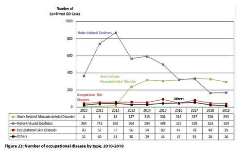 Graph of work-related musculoskeletal disorders