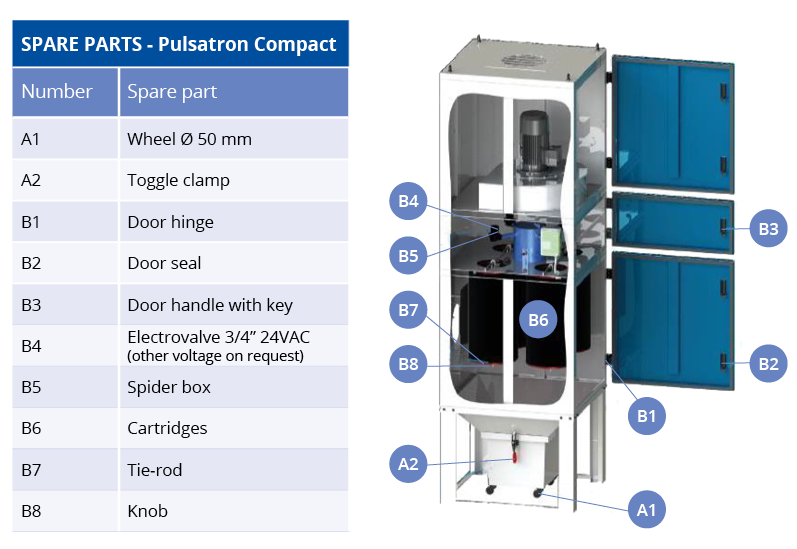 Reservedele til Pulsatron Compact Series