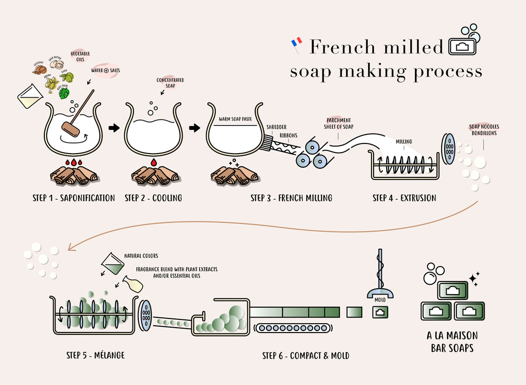 Why is Our French Milled Better Than Other Soaps?