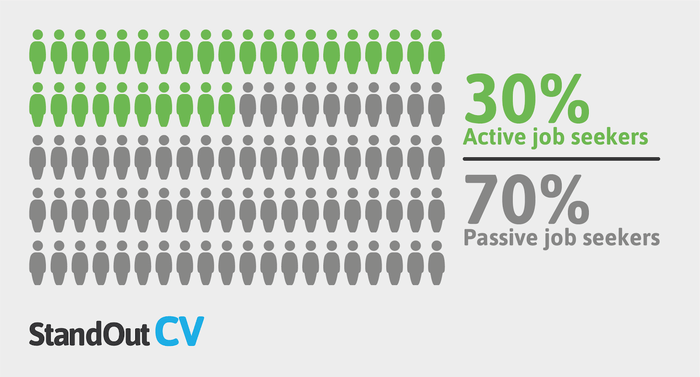 Active and passive job seekers