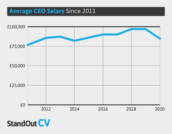 Average CEO salary UK