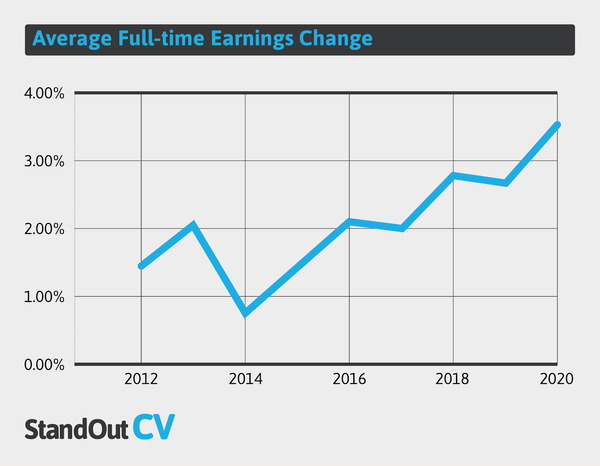 Average full time earnings change UK
