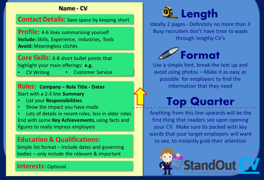How to structure a high impact CV