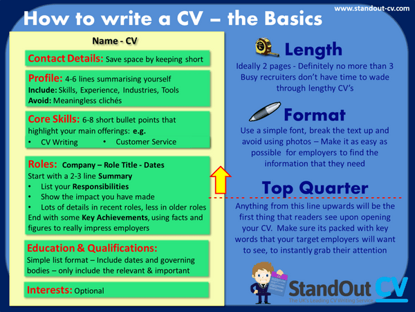 what to include in a cv