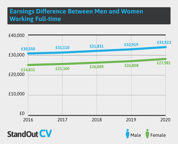 Gender pay gap UK
