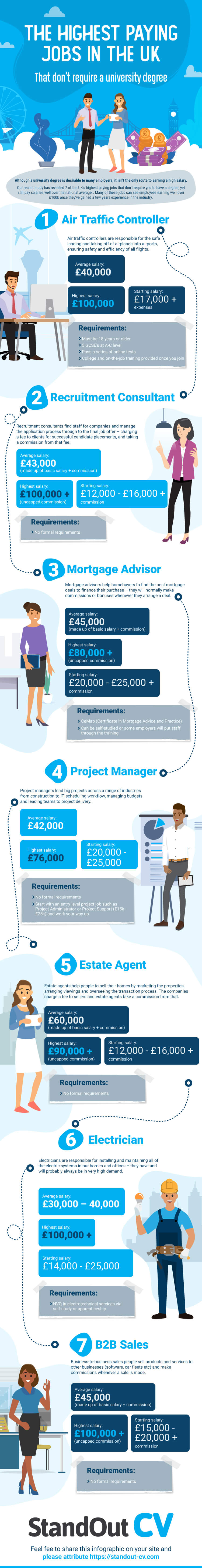 Highest paying jobs UK without degree
