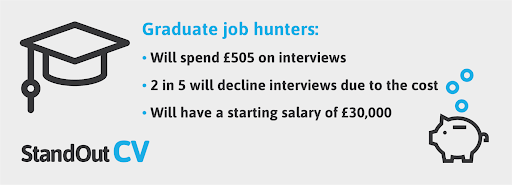 How much do graduates spend on interviews